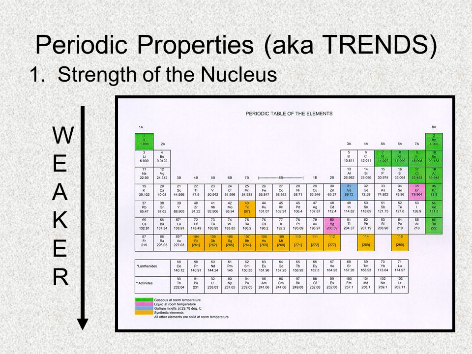 Periodic Properties (aka TRENDS) 1. Strength of the Nucleus WEAKERWEAKER