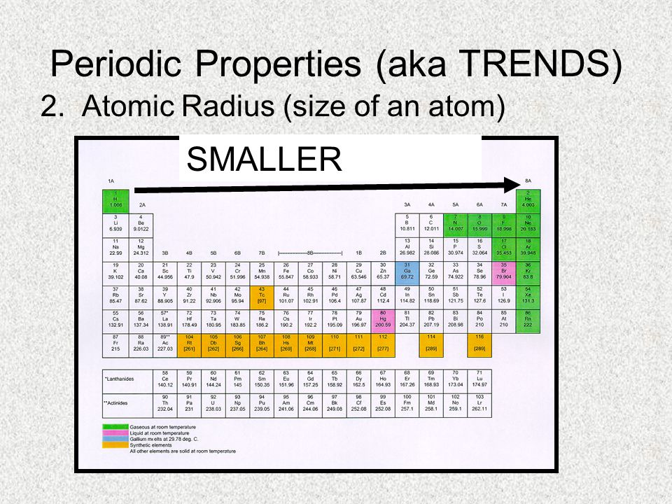Periodic Properties (aka TRENDS) 2. Atomic Radius (size of an atom) SMALLER