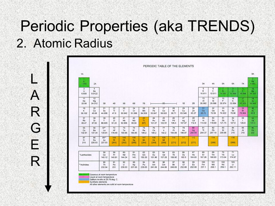 Periodic Properties (aka TRENDS) 2. Atomic Radius LARGERLARGER