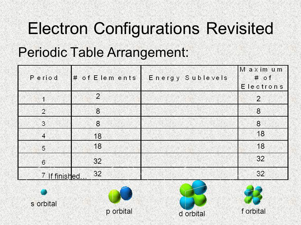 Periodic Properties (aka TRENDS) 1. Strength of the Nucleus WEAKERWEAKER