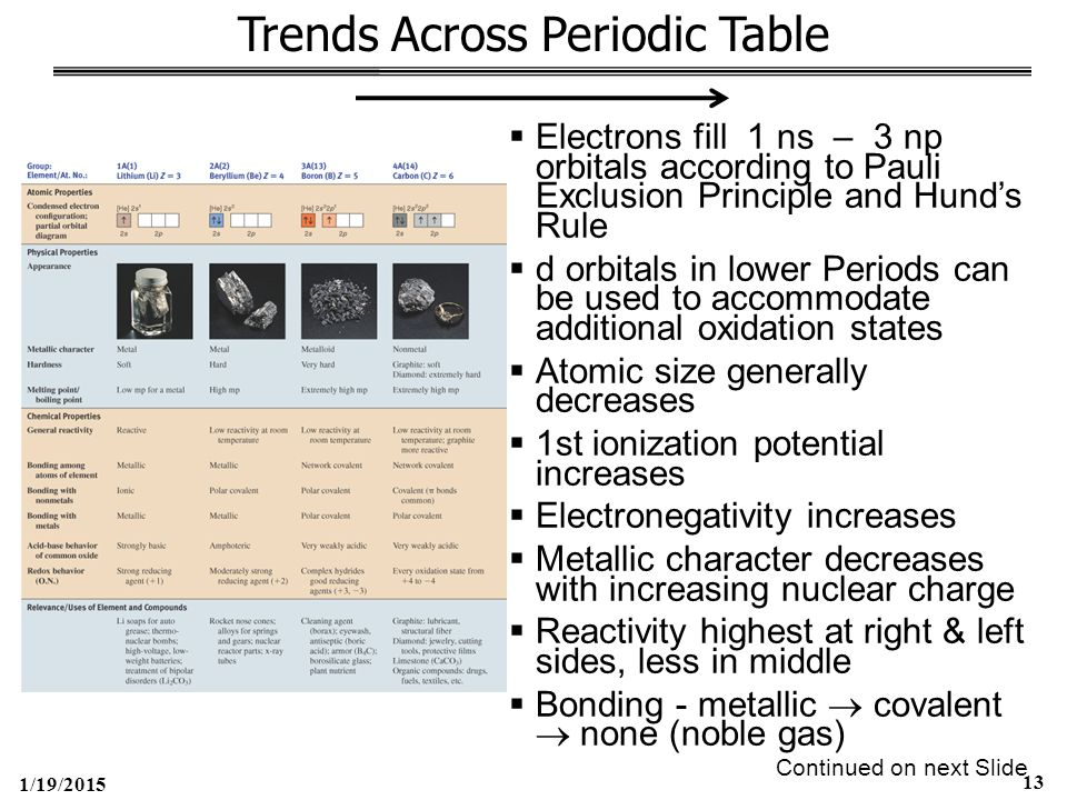 1/19/2015 13 Trends Across Periodic Table  Electrons fill 1 ns – 3 np orbitals according to Pauli Exclusion Principle and Hund's Rule  d orbitals in lower Periods can be used to accommodate additional oxidation states  Atomic size generally decreases  1st ionization potential increases  Electronegativity increases  Metallic character decreases with increasing nuclear charge  Reactivity highest at right & left sides, less in middle  Bonding - metallic  covalent  none (noble gas) Continued on next Slide