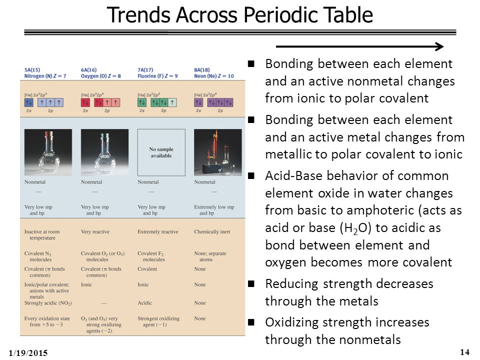 1/19/2015 14 Trends Across Periodic Table Bonding between each element and an active nonmetal changes from ionic to polar covalent Bonding between each element and an active metal changes from metallic to polar covalent to ionic Acid-Base behavior of common element oxide in water changes from basic to amphoteric (acts as acid or base (H 2 O) to acidic as bond between element and oxygen becomes more covalent Reducing strength decreases through the metals Oxidizing strength increases through the nonmetals