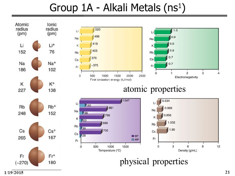 1/19/2015 21 Group 1A - Alkali Metals (ns 1 ) atomic properties physical properties