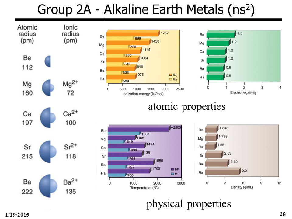 1/19/2015 28 Group 2A - Alkaline Earth Metals (ns 2 ) atomic properties physical properties