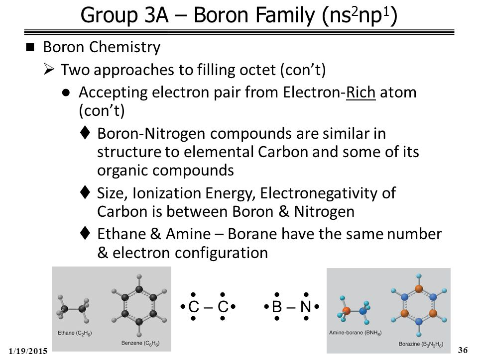 1/19/2015 36 Group 3A – Boron Family (ns 2 np 1 ) Boron Chemistry  Two approaches to filling octet (con't) ●Accepting electron pair from Electron-Rich atom (con't)  Boron-Nitrogen compounds are similar in structure to elemental Carbon and some of its organic compounds  Size, Ionization Energy, Electronegativity of Carbon is between Boron & Nitrogen  Ethane & Amine – Borane have the same number & electron configuration C – C      B – N     