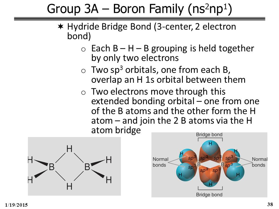 1/19/2015 38 Group 3A – Boron Family (ns 2 np 1 )  Hydride Bridge Bond (3-center, 2 electron bond) o Each B – H – B grouping is held together by only two electrons o Two sp 3 orbitals, one from each B, overlap an H 1s orbital between them o Two electrons move through this extended bonding orbital – one from one of the B atoms and the other form the H atom – and join the 2 B atoms via the H atom bridge