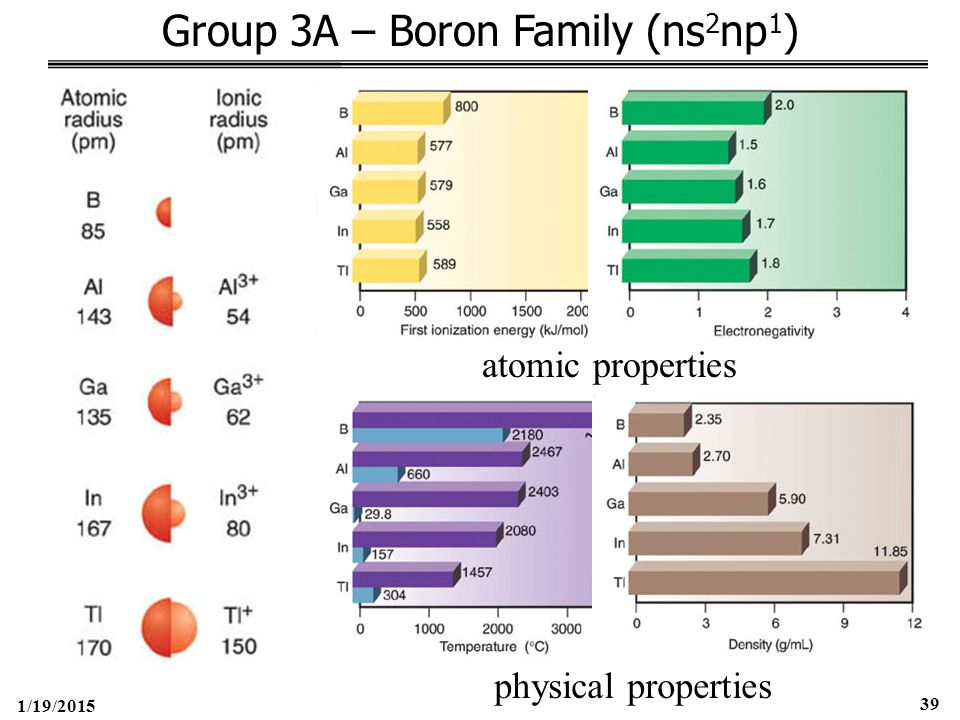 1/19/2015 39 Group 3A – Boron Family (ns 2 np 1 ) atomic properties physical properties