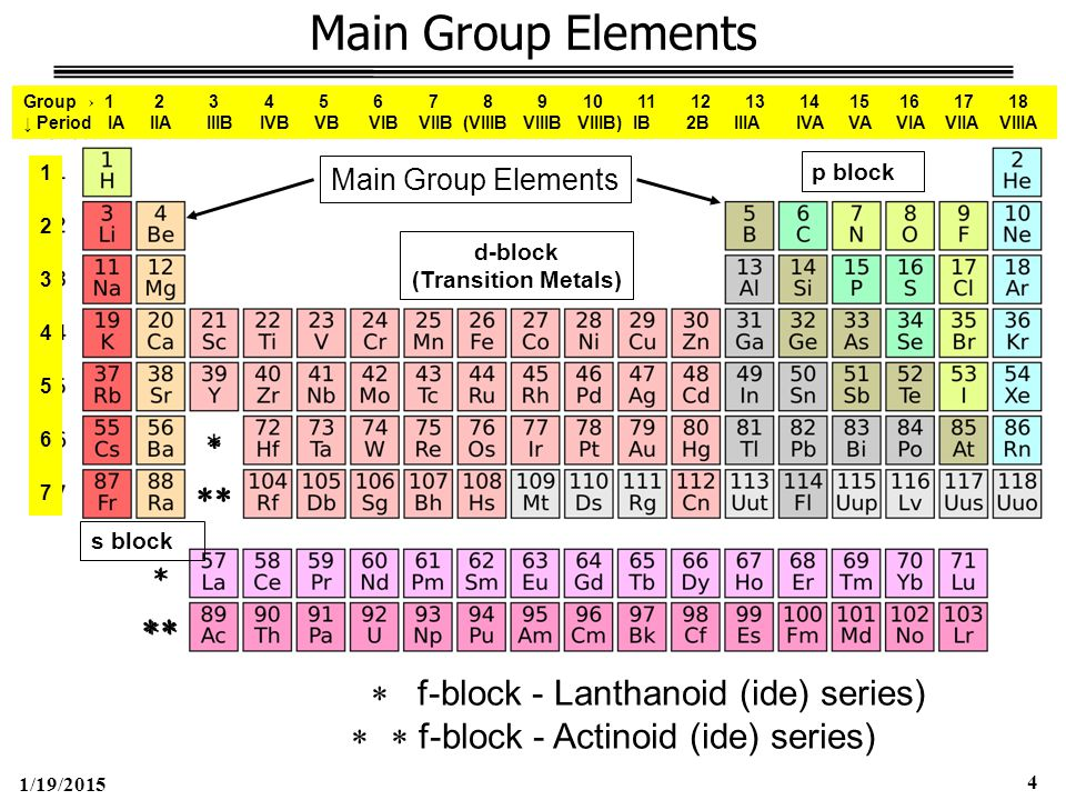 1/19/2015 45 Group 4A – Carbon Family (ns 2 np 2 ) Bonding Changes in Group 4A  Carbon – Covalent (intermediate EN)  Si & Ge – strong polar bonds (silicate minerals)  Tin (Sb) & Lead(Pb) – Metallic (Ionic) Multiple Oxidation States  Carbon (+4)  Silicon (+4 more stable than +2)  Lead (+2 more stable than +4)  Elements with lower oxidation states act more like metals (more basic)