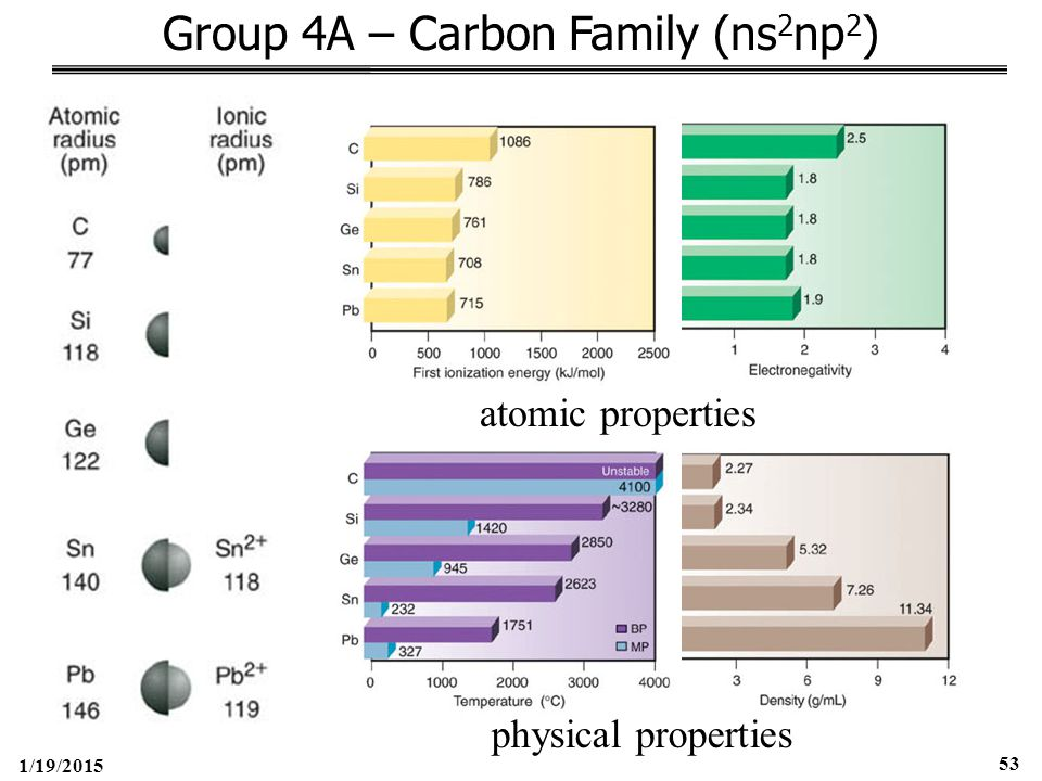 1/19/2015 53 Group 4A – Carbon Family (ns 2 np 2 ) atomic properties physical properties