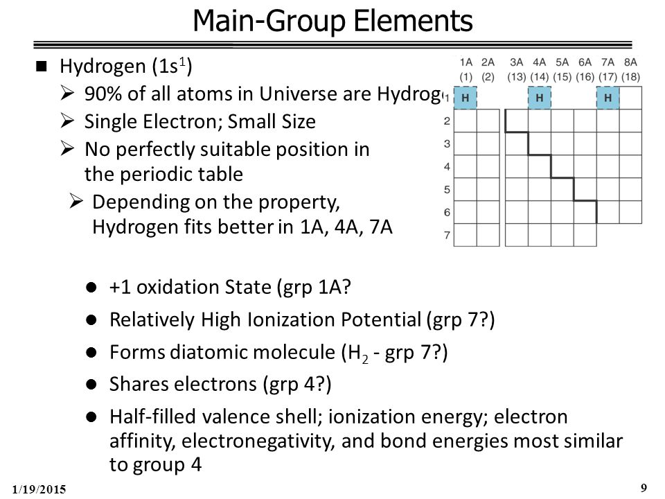 1/19/2015 10 Hydrogen Chemistry Hydrogen Bonding Dipole-Dipole force between Hydrogen (H) and small, highly electronegative atoms with lone electron pair: Nitrogen (N); Oxygen (O); Fluorine (F) Highly reactive, combining with nearly every element Ionic (salt like) hydrides  Group 1A & 2A metals 2Li(s) + H 2 (g)  2LiH(s) Lithium Hydride Ca(s) + H 2 (g)  CaH 2 (s) Calcium Hydride  In H 2 O, H - is a strong base that pulls H + from water Na + H - (s) + H 2 O  Na + (aq) + OH - (aq) + H 2 (g)  Hydride ion is also a strong reducing agent Ti 4+ Cl 4 (l) + 4LiH(s) = Ti o (s) + 4LiCl(s) + 2H 2 (g)