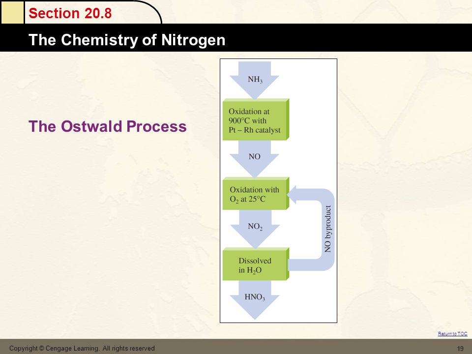 Section 20.8 The Chemistry of Nitrogen Return to TOC Copyright © Cengage Learning.