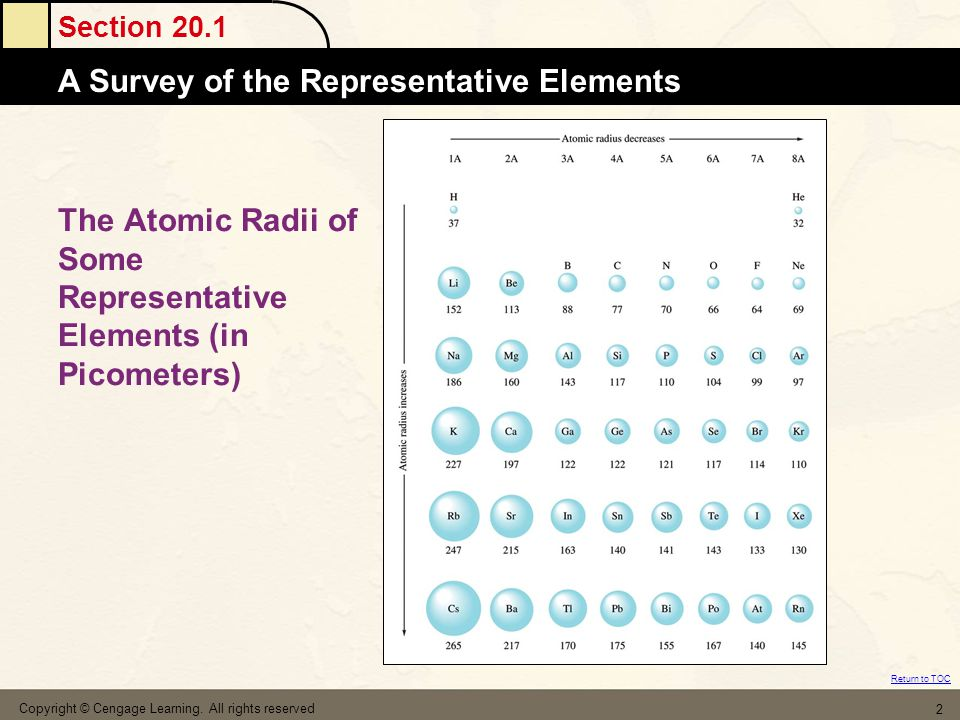 Section 20.2 Atomic MassesThe Group 1A Elements Return to TOC Copyright © Cengage Learning.