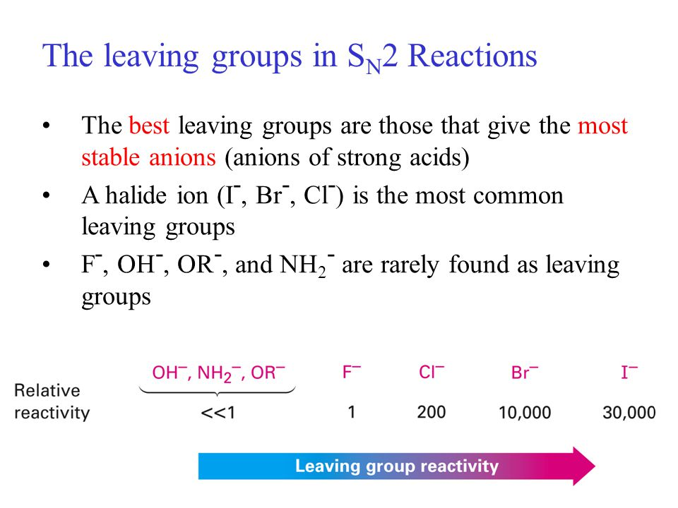 The leaving groups in S N 2 Reactions The best leaving groups are those that give the most stable anions (anions of strong acids) A halide ion (I -, Br -, Cl - ) is the most common leaving groups F -, OH -, OR -, and NH 2 - are rarely found as leaving groups