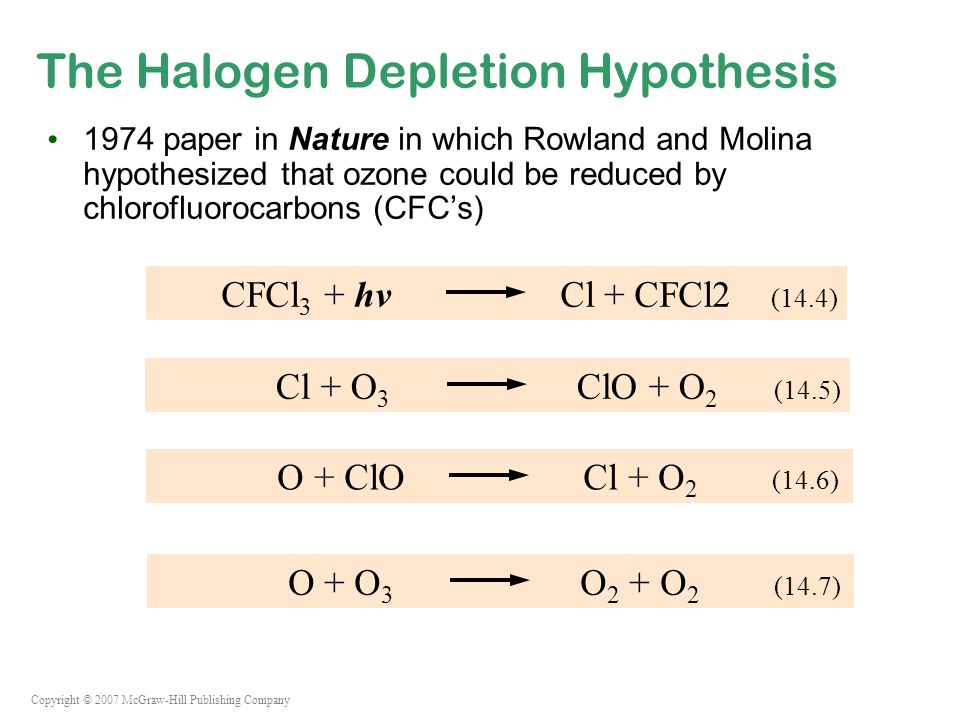 Copyright © 2007 McGraw-Hill Publishing Company The Halogen Depletion Hypothesis 1974 paper in Nature in which Rowland and Molina hypothesized that ozone could be reduced by chlorofluorocarbons (CFC's) CFCl 3 + hv Cl + CFCl2 (14.4) Cl + O 3 ClO + O 2 (14.5) O + ClO Cl + O 2 (14.6) O + O 3 O 2 + O 2 (14.7)