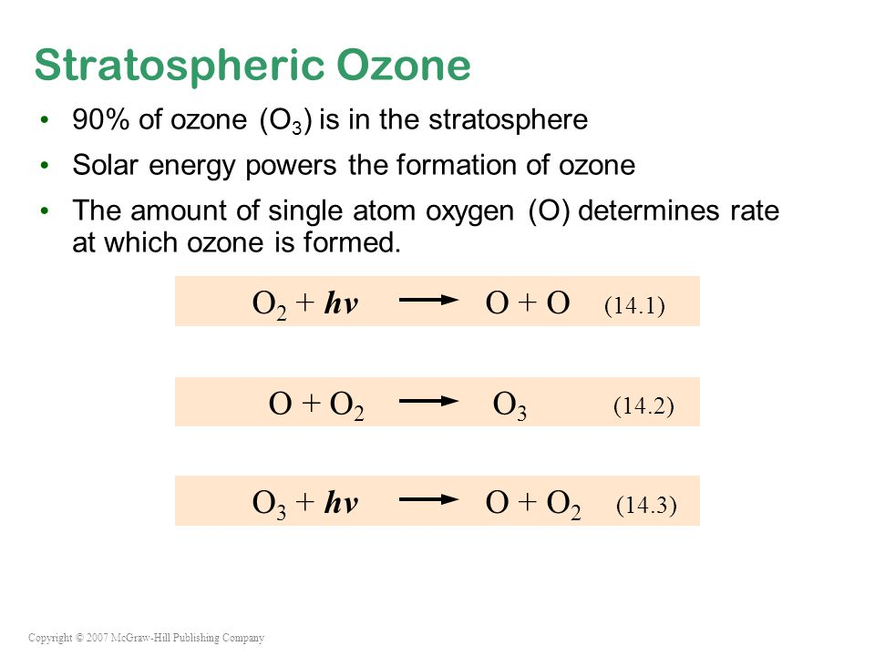 Copyright © 2007 McGraw-Hill Publishing Company Stratospheric Ozone 90% of ozone (O 3 ) is in the stratosphere Solar energy powers the formation of ozone The amount of single atom oxygen (O) determines rate at which ozone is formed.