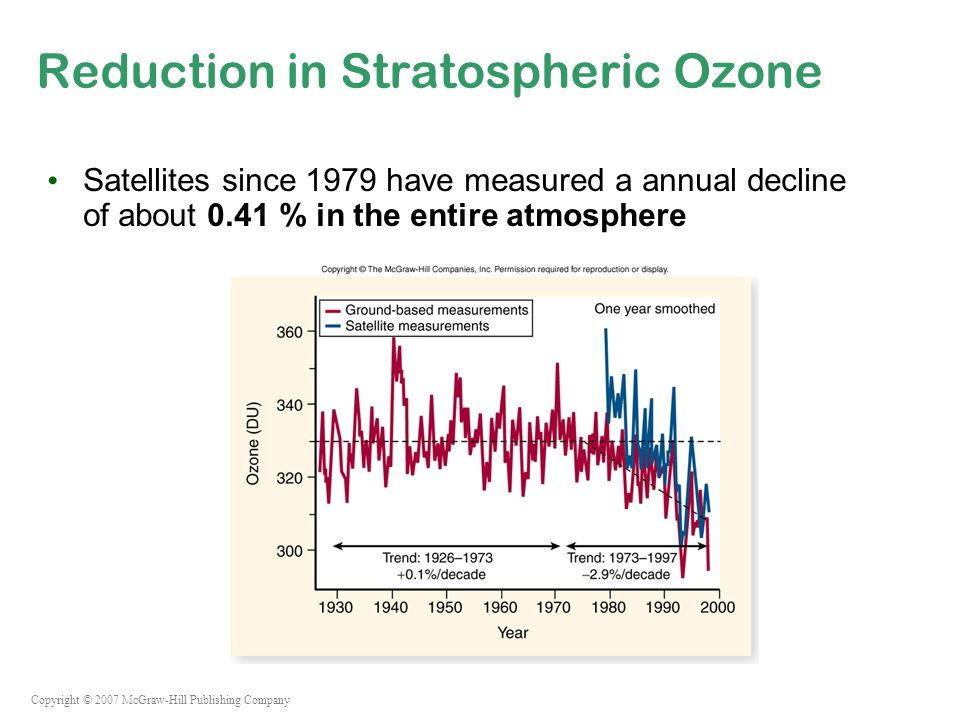 Copyright © 2007 McGraw-Hill Publishing Company Reduction in Stratospheric Ozone Satellites since 1979 have measured a annual decline of about 0.41 % in the entire atmosphere