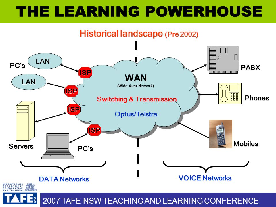 WAN (Wide Area Network) Historical landscape (Pre 2002) Optus/Telstra LAN DATA Networks VOICE Networks Phones PABX Mobiles Switching & Transmission ISP ISP ISP ISP LAN PC's Servers PC's