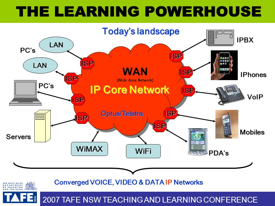 2007 TAFE NSW TEACHING AND LEARNING CONFERENCE * Digital Home Technology Integrator * Digital Home Technology Integrator