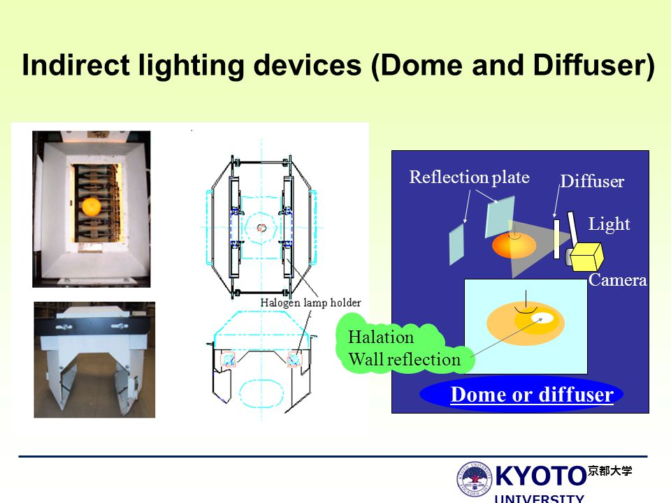 KYOTO UNIVERSITY 京都大学 Dome or diffuser Diffuser Halation Wall reflection Light Camera Reflection plate Indirect lighting devices (Dome and Diffuser)