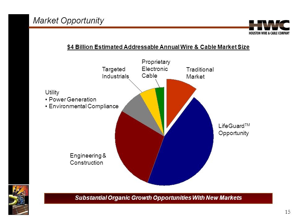 $4 Billion Estimated Addressable Annual Wire & Cable Market Size Substantial Organic Growth Opportunities With New Markets Market Opportunity Traditional Market Engineering & Construction Utility Power Generation Environmental Compliance Proprietary Electronic Cable Targeted Industrials LifeGuard TM Opportunity 15