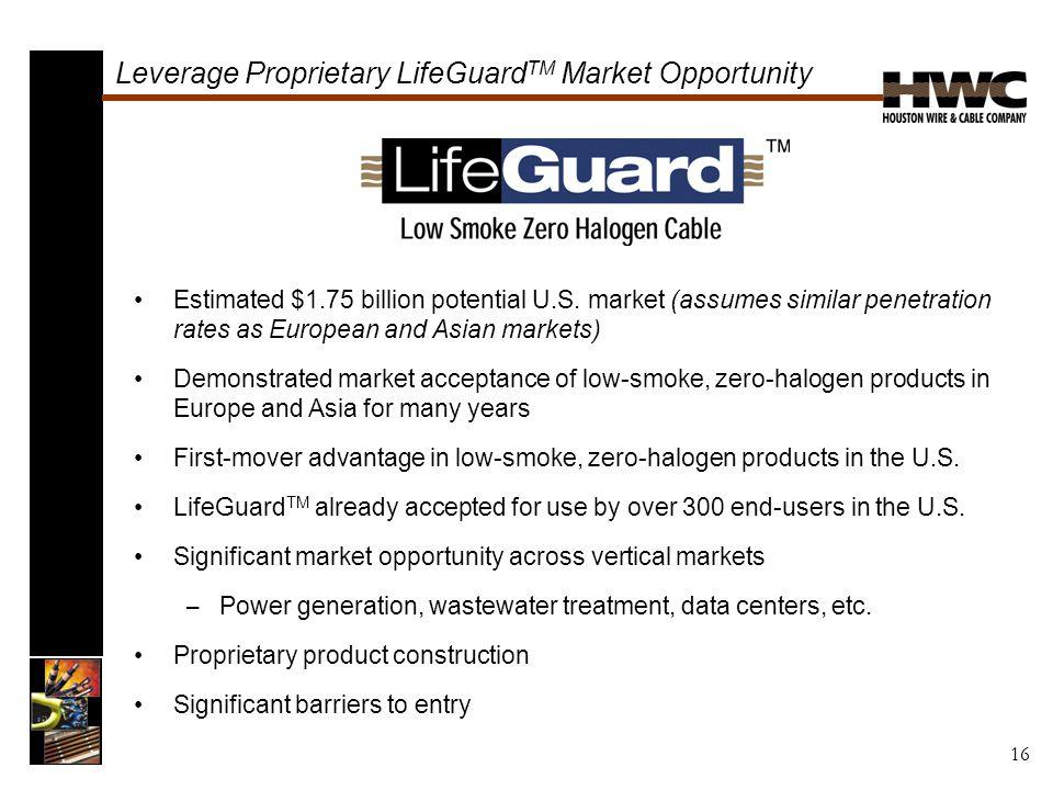 Leverage Proprietary LifeGuard TM Market Opportunity Estimated $1.75 billion potential U.S.