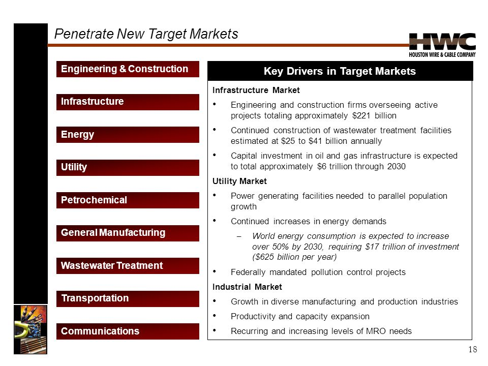 Penetrate New Target Markets Communications General Manufacturing Transportation Energy Infrastructure Utility Wastewater Treatment Petrochemical Engineering & Construction Infrastructure Market Engineering and construction firms overseeing active projects totaling approximately $221 billion Continued construction of wastewater treatment facilities estimated at $25 to $41 billion annually Capital investment in oil and gas infrastructure is expected to total approximately $6 trillion through 2030 Utility Market Power generating facilities needed to parallel population growth Continued increases in energy demands – World energy consumption is expected to increase over 50% by 2030, requiring $17 trillion of investment ($625 billion per year) Federally mandated pollution control projects Industrial Market Growth in diverse manufacturing and production industries Productivity and capacity expansion Recurring and increasing levels of MRO needs Key Drivers in Target Markets 18