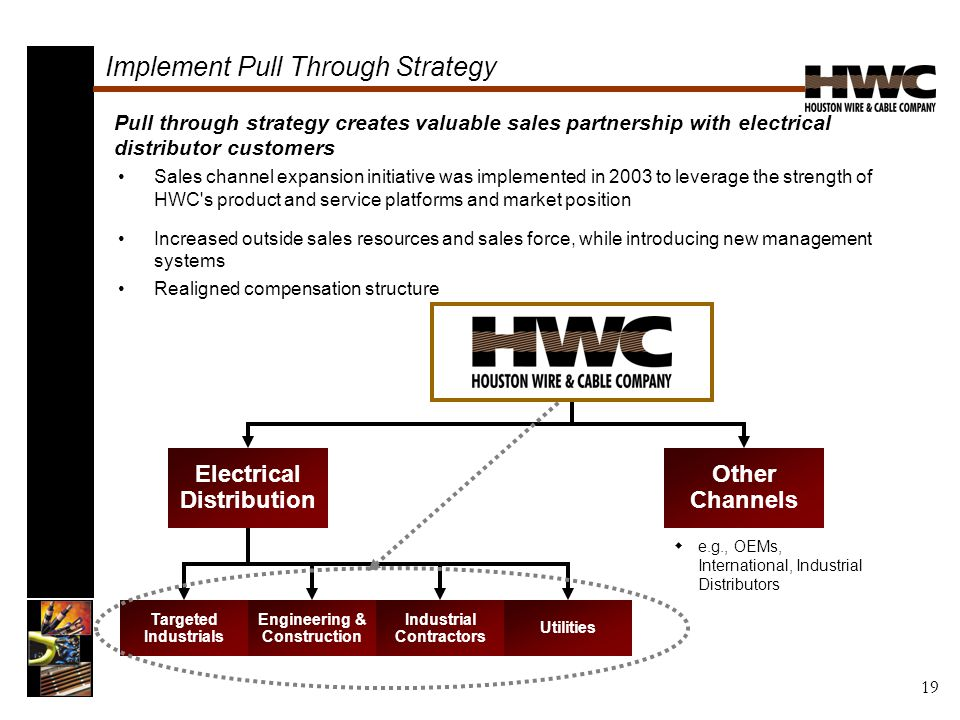 Implement Pull Through Strategy Sales channel expansion initiative was implemented in 2003 to leverage the strength of HWC s product and service platforms and market position Increased outside sales resources and sales force, while introducing new management systems Realigned compensation structure Pull through strategy creates valuable sales partnership with electrical distributor customers Electrical Distribution Other Channels Targeted Industrials Engineering & Construction Industrial Contractors Utilities  e.g., OEMs, International, Industrial Distributors 19