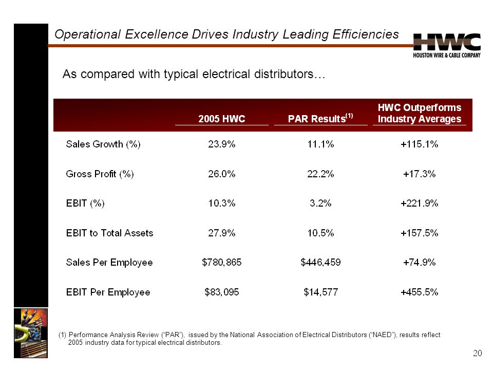Operational Excellence Drives Industry Leading Efficiencies (1) Performance Analysis Review ( PAR ), issued by the National Association of Electrical Distributors ( NAED ), results reflect 2005 industry data for typical electrical distributors.