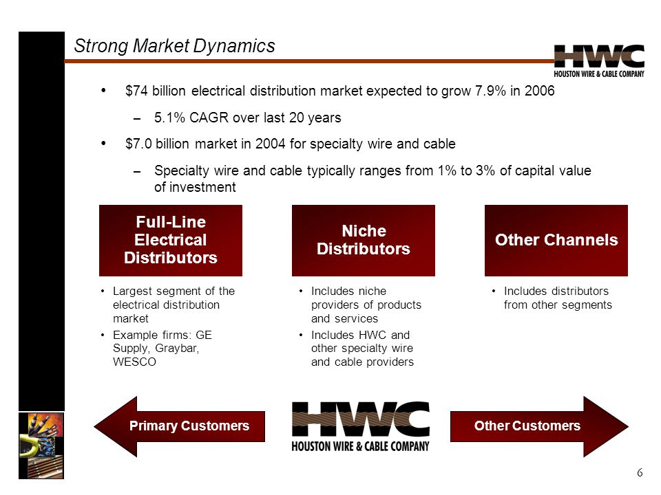 $74 billion electrical distribution market expected to grow 7.9% in 2006 – 5.1% CAGR over last 20 years $7.0 billion market in 2004 for specialty wire and cable – Specialty wire and cable typically ranges from 1% to 3% of capital value of investment Strong Market Dynamics Full-Line Electrical Distributors Niche Distributors Other Channels Largest segment of the electrical distribution market Example firms: GE Supply, Graybar, WESCO Includes niche providers of products and services Includes HWC and other specialty wire and cable providers Includes distributors from other segments Other Customers Primary Customers 6