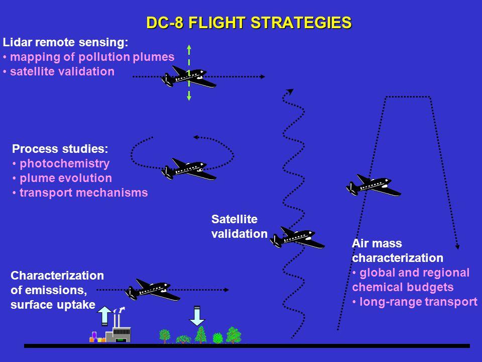 DC-8 FLIGHT STRATEGIES Characterization of emissions, surface uptake Process studies: photochemistry plume evolution transport mechanisms Satellite va