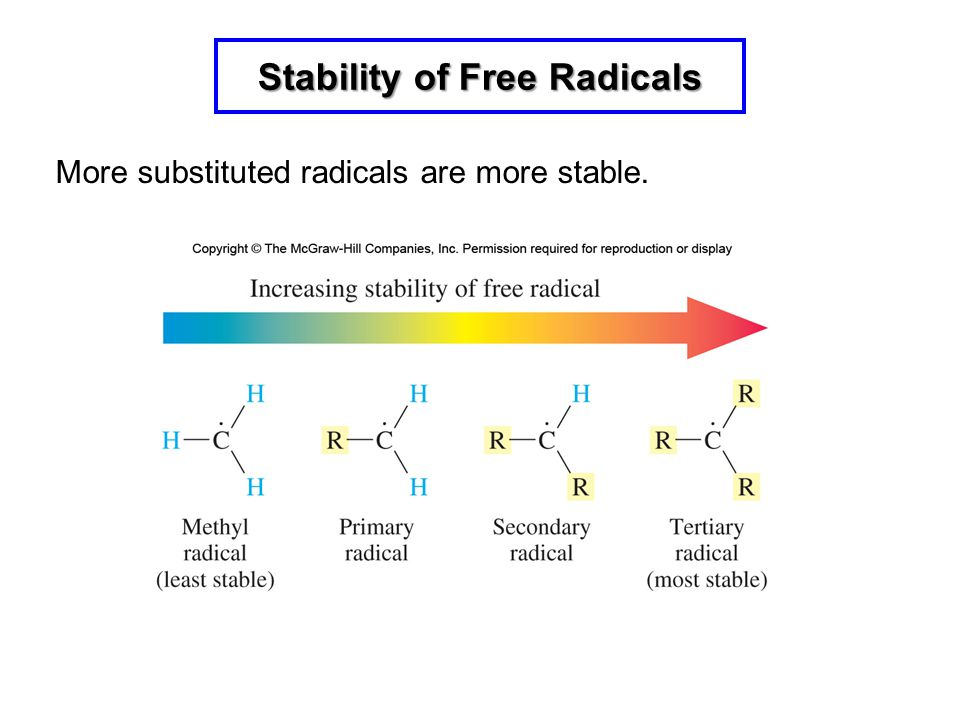 Stability of Free Radicals More substituted radicals are more stable.