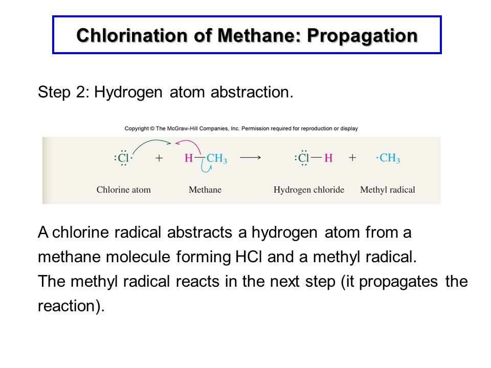 Chlorination of Methane: Propagation A chlorine radical abstracts a hydrogen atom from a methane molecule forming HCl and a methyl radical. The methyl