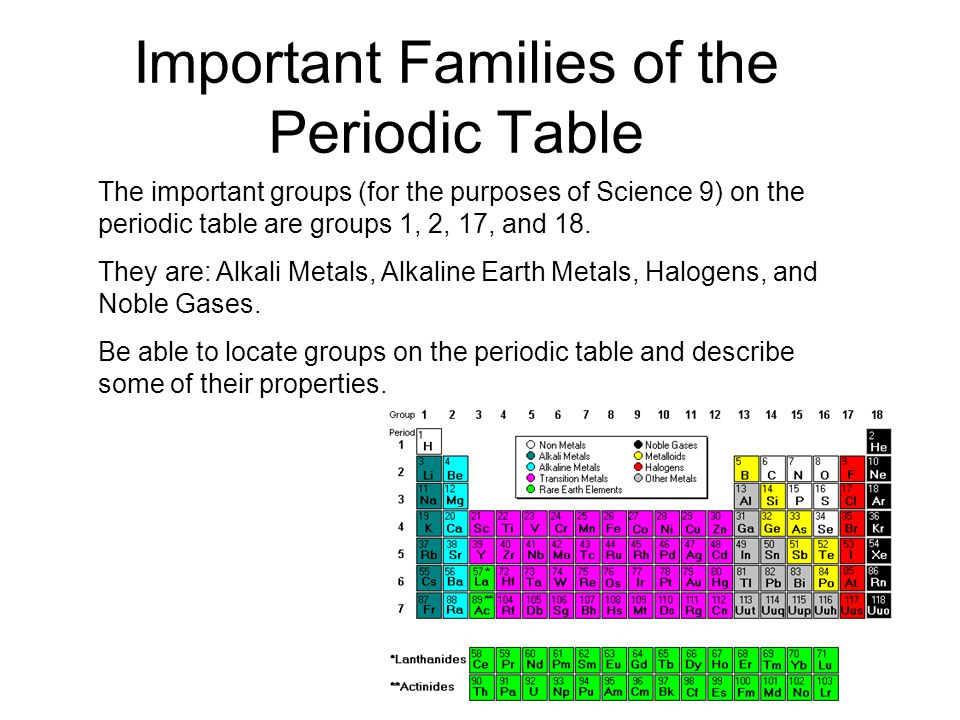 Groups in the periodic table metal non metal or metalloid important families of the periodic table the important groups for the purposes of science 9 urtaz Images