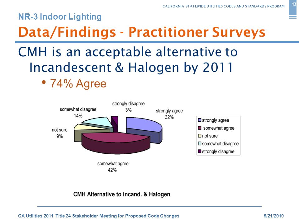 CALIFORNIA STATEWIDE UTILITIES CODES AND STANDARDS PROGRAM NR-3 Indoor Lighting 9/21/2010CA Utilities 2011 Title 24 Stakeholder Meeting for Proposed Code Changes Data/Findings - Practitioner Surveys CMH is an acceptable alternative to Incandescent & Halogen by 2011 13 74% Agree