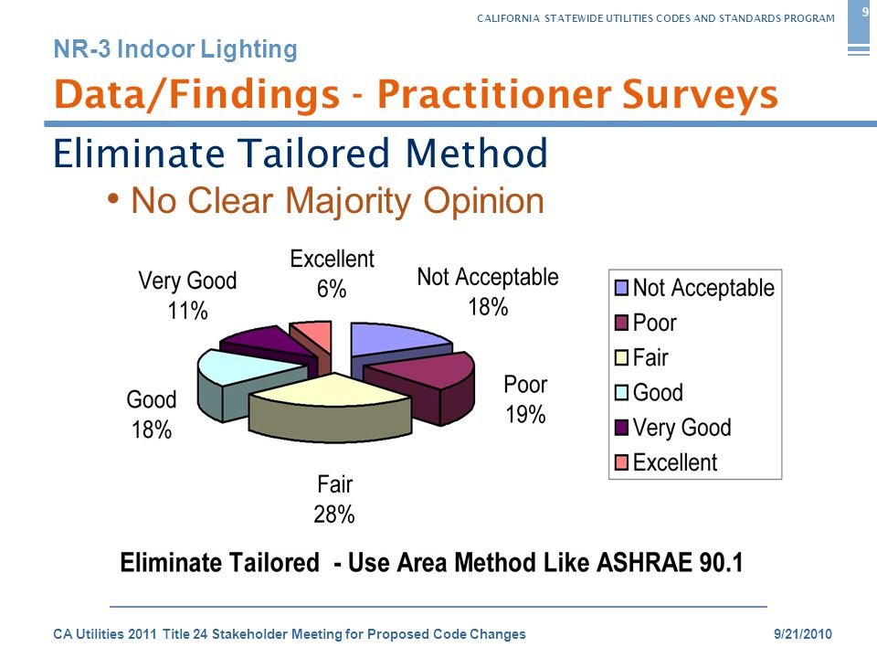 CALIFORNIA STATEWIDE UTILITIES CODES AND STANDARDS PROGRAM NR-3 Indoor Lighting 9/21/2010CA Utilities 2011 Title 24 Stakeholder Meeting for Proposed Code Changes Data/Findings - Practitioner Surveys Eliminate Tailored Method 9 No Clear Majority Opinion