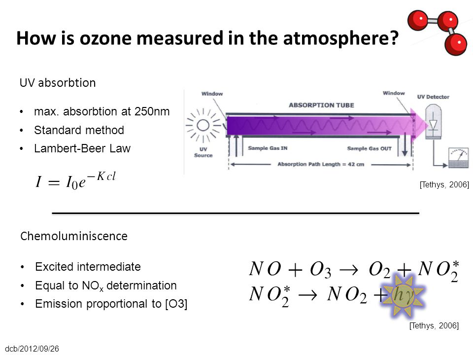Chemoluminiscence Excited intermediate Equal to NO x determination Emission proportional to [O3] UV absorbtion max.