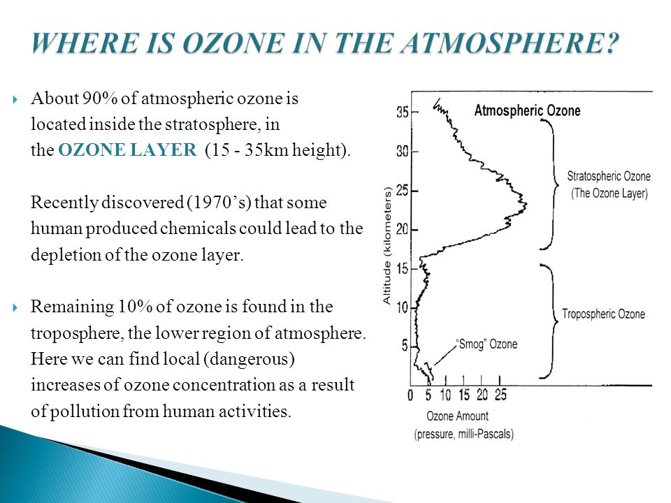  About 90% of atmospheric ozone is located inside the stratosphere, in the OZONE LAYER (15 - 35km height).