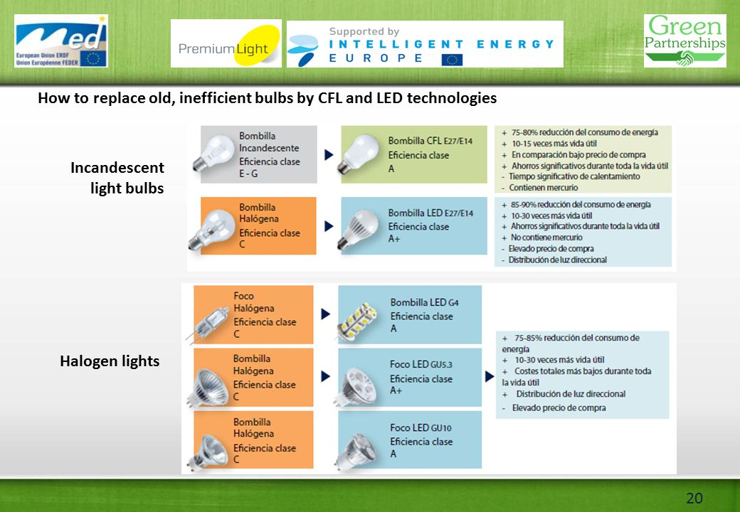 20 How to replace old, inefficient bulbs by CFL and LED technologies Incandescent light bulbs Halogen lights