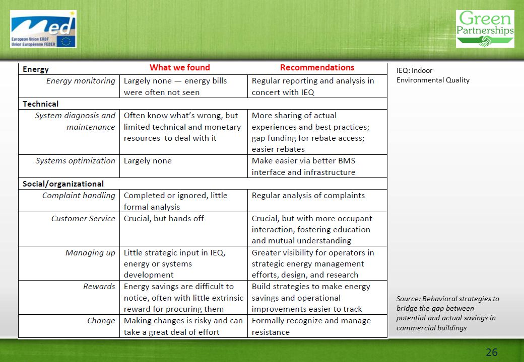 26 RecommendationsWhat we found IEQ: Indoor Environmental Quality Source: Behavioral strategies to bridge the gap between potential and actual savings in commercial buildings