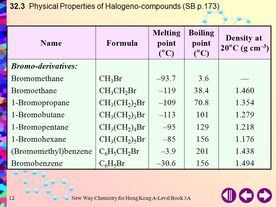 New Way Chemistry for Hong Kong A-Level Book 3A11 32.3 Physical Properties of Halogeno-compounds (SB p.173) NameFormula Melting point (°C) Boiling point (°C) Density at 20°C (g cm –3 ) Chloro-derivatives: Chloromethane Chloroethane 1-Chloropropane 1-Chlorobutane 1-Chloropentane 1-Chlorohexane (Chloromethyl)benzene Chlorobenzene CH 3 Cl CH 3 CH 2 Cl CH 3 (CH 2 ) 2 Cl CH 3 (CH 2 ) 3 Cl CH 3 (CH 2 ) 4 Cl CH 3 (CH 2 ) 5 Cl C 6 H 5 CH 2 Cl C 6 H 5 Cl –97.7 –136 –123 –99 –83 –39 –45.2 –23.8 12.5 46.6 78.5 108 133 179 132 — 0.889 0.886 0.883 0.878 1.100 1.106