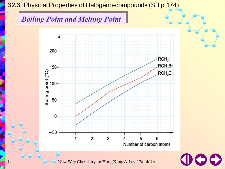 New Way Chemistry for Hong Kong A-Level Book 3A13 32.3 Physical Properties of Halogeno-compounds (SB p.173) NameFormula Melting point (°C) Boiling point (°C) Density at 20°C (g cm –3 ) Iodo-derivatives: Iodomethane Iodoethane 1-Iodopropane 1-Iodobutane 1-Iodopentane 1-Iodohexane (Iodomethyl)benzene CH 3 I CH 3 CH 2 I CH 3 (CH 2 ) 2 I CH 3 (CH 2 ) 3 I CH 3 (CH 2 ) 4 I CH 3 (CH 2 ) 5 I C 6 H 5 CH 2 I –66.5 –108 –101 –103 –85.6 — 24.5 42.5 72.4 102 130 155 181 decompose 2.279 1.940 1.745 1.617 1.517 1.437 1.734