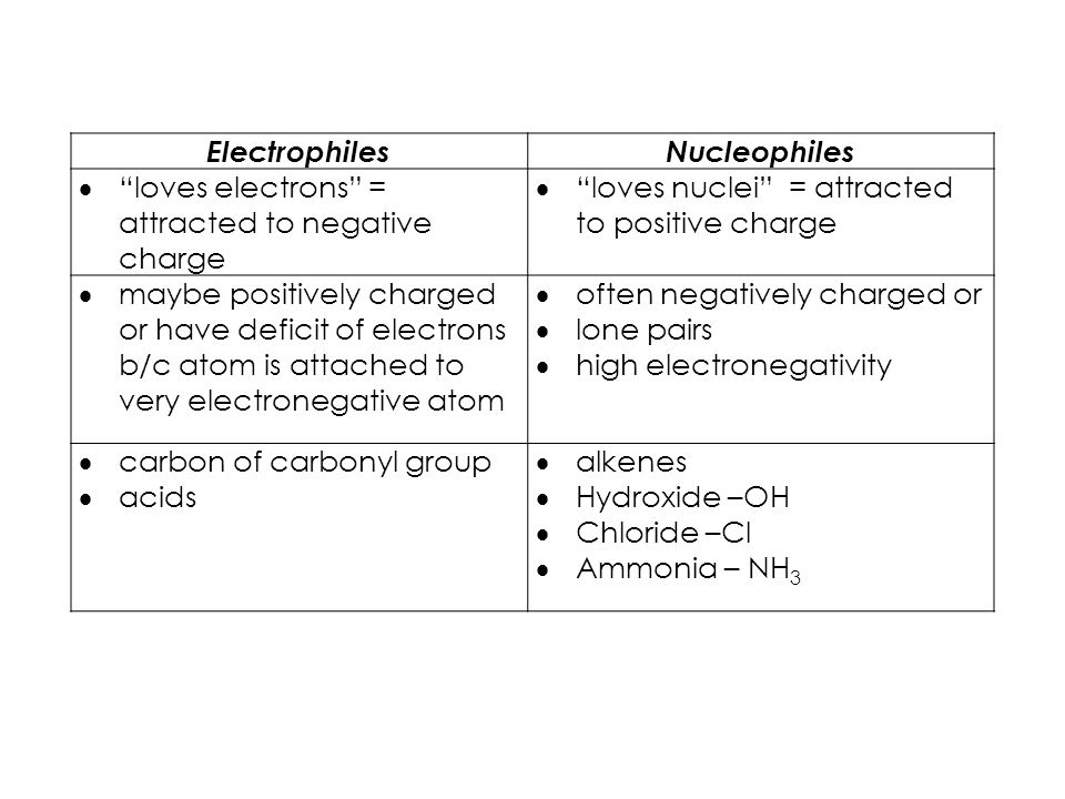 ElectrophilesNucleophiles  loves electrons = attracted to negative charge  loves nuclei = attracted to positive charge  maybe positively charged or have deficit of electrons b/c atom is attached to very electronegative atom  often negatively charged or  lone pairs  high electronegativity  carbon of carbonyl group  acids  alkenes  Hydroxide –OH  Chloride –Cl  Ammonia – NH 3