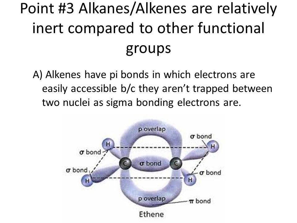 Point #3 Alkanes/Alkenes are relatively inert compared to other functional groups A) Alkenes have pi bonds in which electrons are easily accessible b/c they aren't trapped between two nuclei as sigma bonding electrons are.