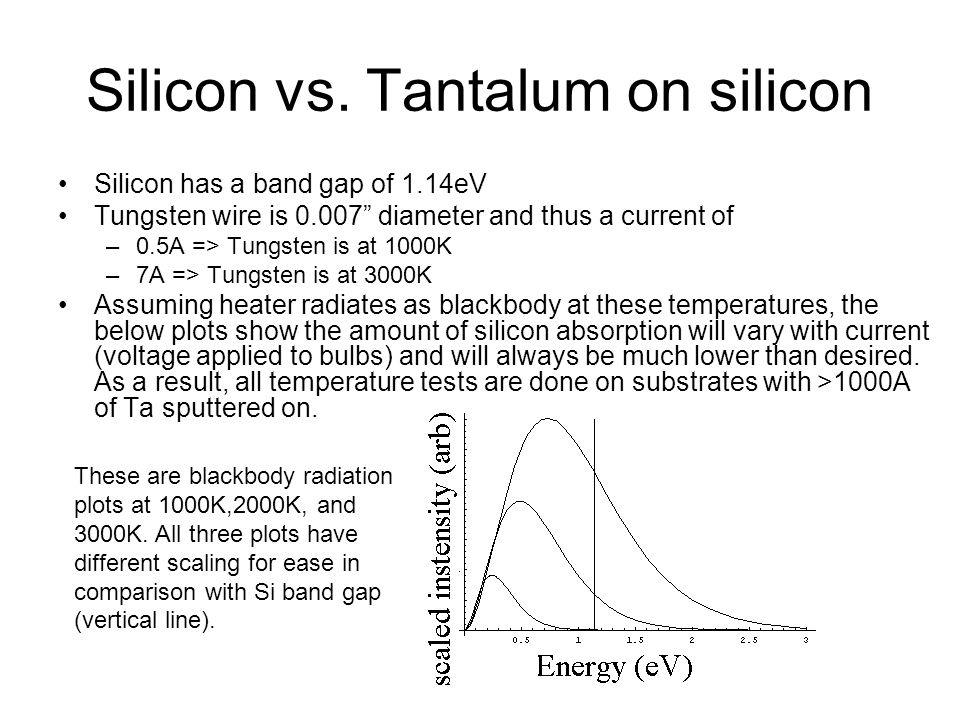 """Silicon vs. Tantalum on silicon Silicon has a band gap of 1.14eV Tungsten wire is 0.007"""" diameter and thus a current of –0.5A => Tungsten is at 1000K"""