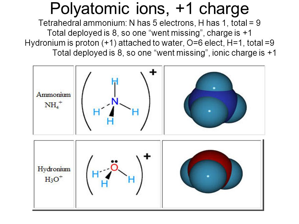Polyatomic ions, +1 charge Tetrahedral ammonium: N has 5 electrons, H has 1, total = 9 Total deployed is 8, so one went missing , charge is +1 Hydronium is proton (+1) attached to water, O=6 elect, H=1, total =9 Total deployed is 8, so one went missing , ionic charge is +1