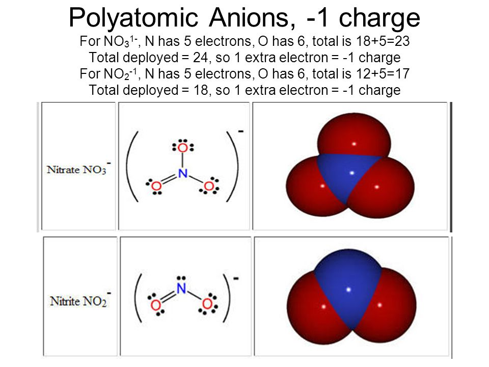 Polyatomic Anions, -1 charge For NO 3 1-, N has 5 electrons, O has 6, total is 18+5=23 Total deployed = 24, so 1 extra electron = -1 charge For NO 2 -1, N has 5 electrons, O has 6, total is 12+5=17 Total deployed = 18, so 1 extra electron = -1 charge