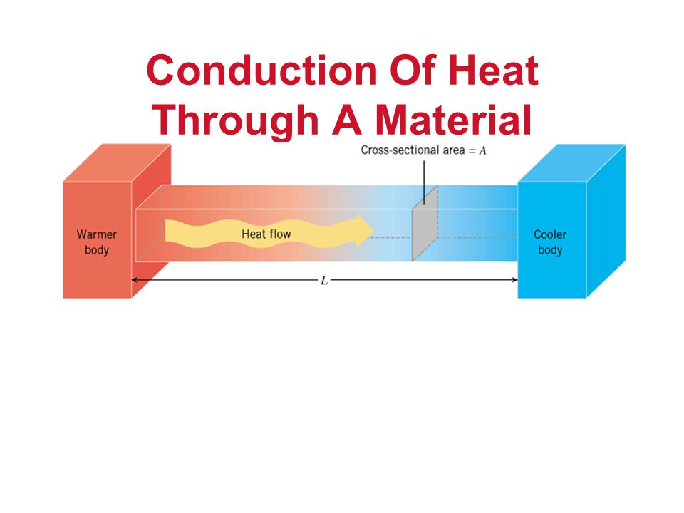 Conduction Of Heat Through A Material
