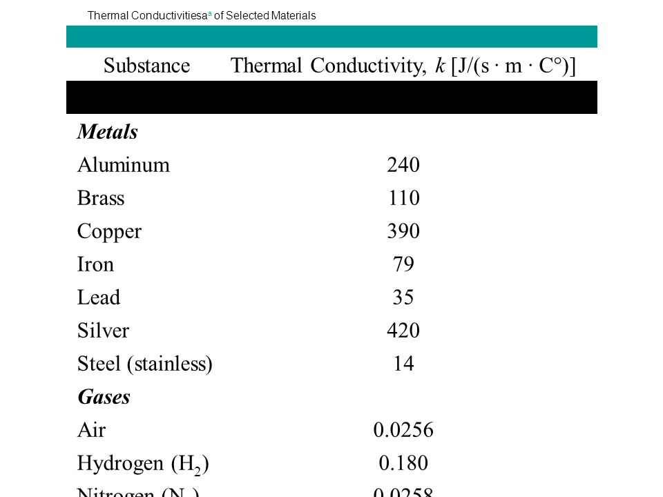 TABLE 13.1 Thermal Conductivitiesa a of Selected Materials SubstanceThermal Conductivity, k [J/(s · m · C°)] Metals Aluminum240 Brass110 Copper390 Iro