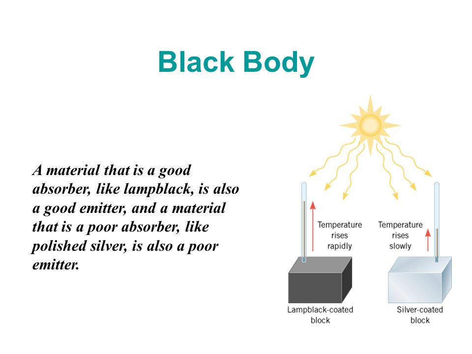 A material that is a good absorber, like lampblack, is also a good emitter, and a material that is a poor absorber, like polished silver, is also a poor emitter.