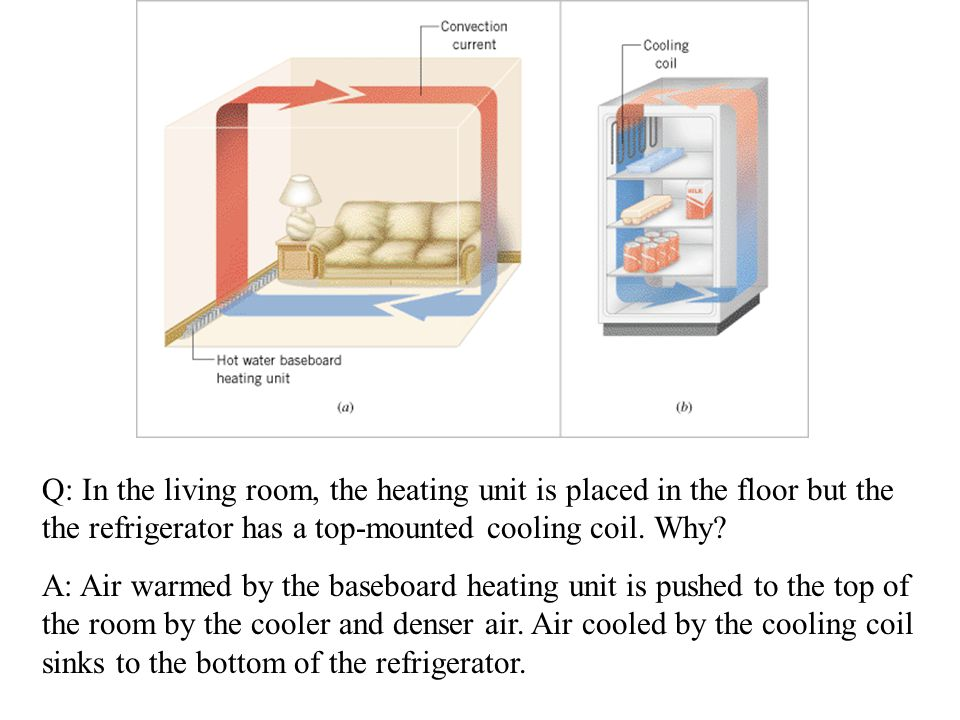 A: Air warmed by the baseboard heating unit is pushed to the top of the room by the cooler and denser air. Air cooled by the cooling coil sinks to the